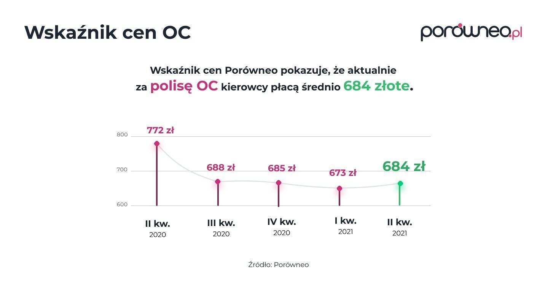 Wskaźnik cen OC