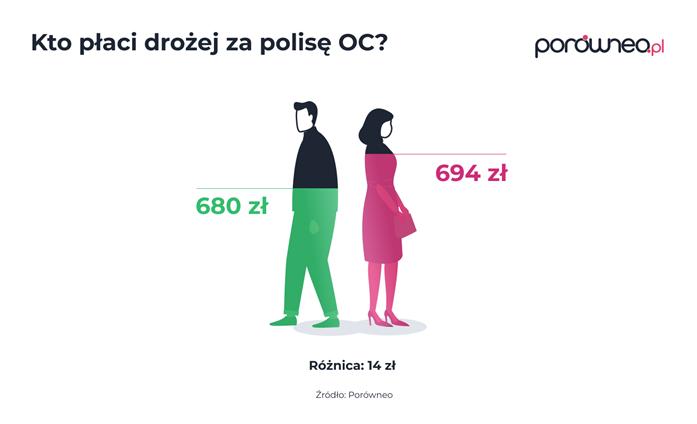 Ceny w zależności od płci