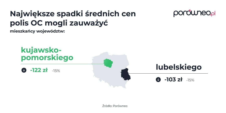 Ceny w województwach