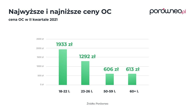 Najwyższe i najniższe ceny OC