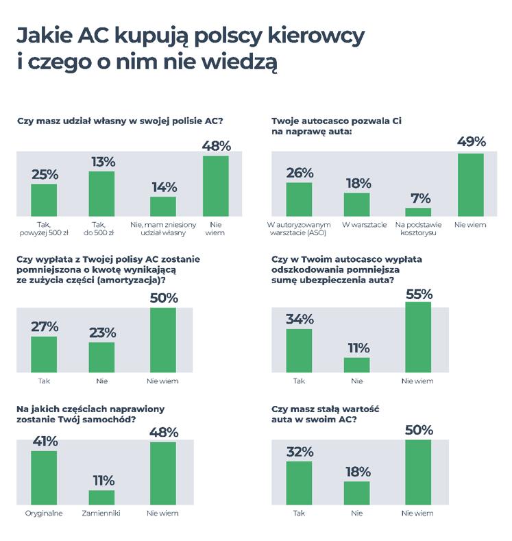 Jakie AC kupują polscy kierowcy